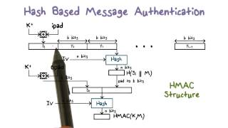Download Hash Based Message Authentication Video