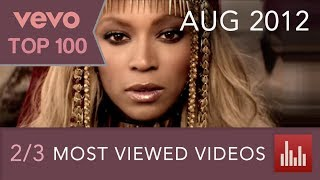 Download {2/3} VEVO's 100 Most Viewed Videos (Aug. 2012) Video