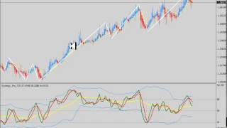 Forex Terminator with Zigzag Arrow and Bollinger Band