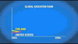 Download Global education rank Video
