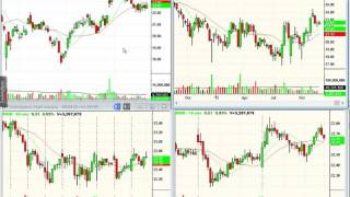 Download Strong and weak stocks to watch now Video