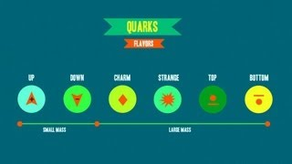 Download Weak Interaction: The Four Fundamental Forces of Physics #2 Video