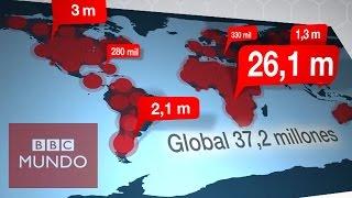 Download Lucha contra el sida: ¿cómo se propagó el virus del VIH? - BBC Mundo Video