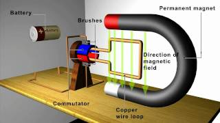 Download Magnetism: Motors and Generators Video