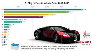 Download U.S. Electric Vehicles Sales by Model (2012-2019) Video