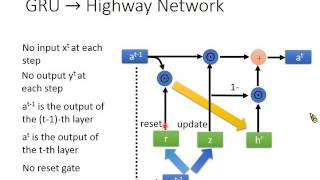 Download MLDS Lecture 6: Highway Network & Grid LSTM Video