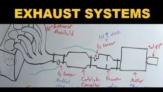 Download Exhaust Systems - Explained Video