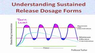 Download Understanding Sustained Release Dosage Forms Video