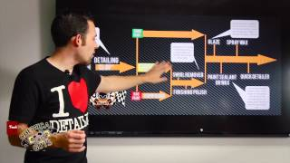 Download How To: Detailing Flow Chart - Detailing Steps - Chemical Guys Car Care Video
