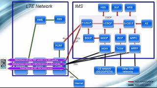 Download IMS Architecture - From VoLTE perspective Video
