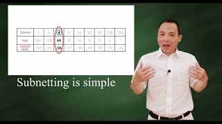 Download subnetting is simple Video