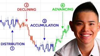 Download Price Action Trading Secrets (Most Trading Gurus Will Never Tell You) Video