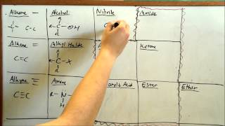 Download Learn Functional Groups FAST (Organic Chemistry) Video