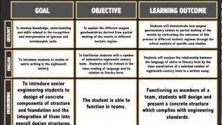Download Goals, Objectives, and Learning Outcomes Video