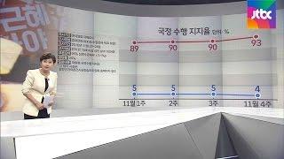 Download 박 대통령 지지율 더 떨어져 4% '역대 최저'…TK선 3% Video