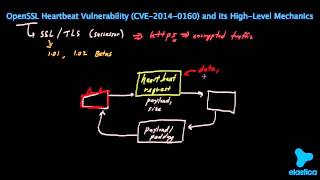 Download OpenSSL Heartbeat (Heartbleed) Explained (BEST ON YouTube!) Steals Credit Card INFO Video