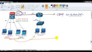 Download Inter vlan routing using multi layer switch part 2 Video