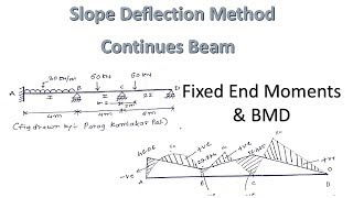 Download Slope deflection equation for continuous beam in HINDI by PARAG PAL Video