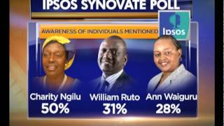 Download IPSOS Survey: DP Ruto, Ngilu named most corrupt Video