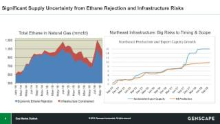Download Genscape's Natural Gas Winter Outlook 2016 Video