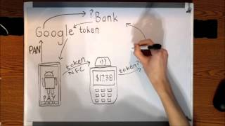 Download What Is Tokenization? Video