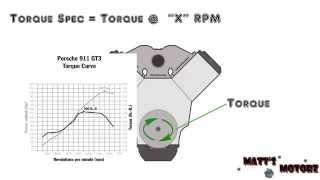 Download What is Horsepower and Torque? Video