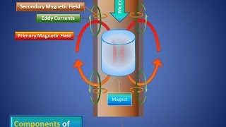 Download Awesome Explanation of Electricity and Magnetism Video