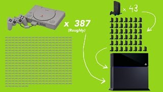 Download Evolution Of PlayStation Hardware (PS1 to PS4) Video