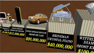 Download Price Comparison (World Most Expensive Things) Video