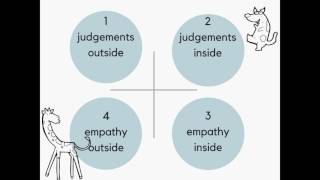 Download Non-violent communication: how to get your point across | Sylwia Wlodarska | TEDxUWCRCN Video