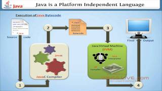 Download Why Java is a platform independent language? - Wingslive Video