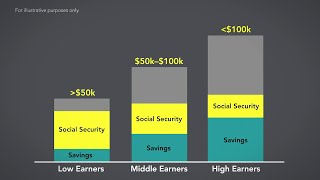 Download How Much Income Do You Need in Retirement? Video