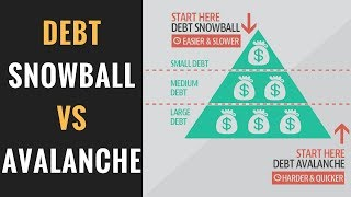 Download Debt Snowball Vs Debt Avalanche | Which is the Best Debt Payoff Strategy? Video