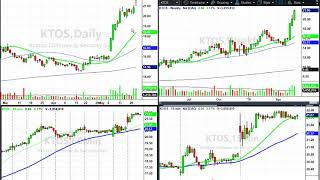 Download Market Pullback? Or start of a move lower? Video