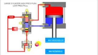 Download Large Pneumatic Cylinder with two input pressure Video