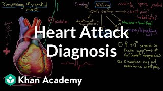 Download Heart attack (myocardial infarct) diagnosis | NCLEX-RN | Khan Academy Video