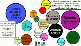 Download History of Europe: 1500-2000 [Visualized] Video
