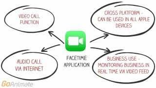 Download What is Facetime? Video