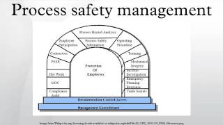 Download Process safety management Video