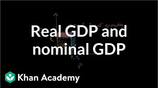 Download Real GDP and nominal GDP | GDP: Measuring national income | Macroeconomics | Khan Academy Video