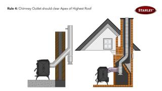 Download New! The correct way to flue your Stanley stove Video