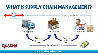 Download What is Supply Chain Management? Definition and Introduction | AIMS UK Video