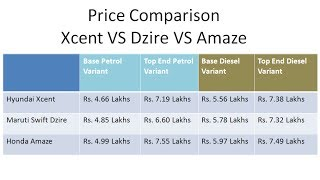 Download Hyundai Xcent Price In India And Comparison With Maruti Dzire And Honda Amaze Prices Video
