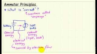 Download Ammeter principles Video