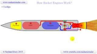 Download how rocket engines work Video