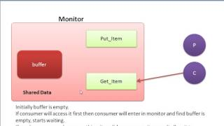 Download हिंदी मे- What is Monitor - Process Synchronisation Concepts in ओपरेटिंग सिस्टम Video