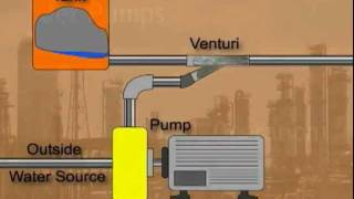 Download Jet Pumps Video