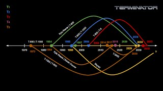 Download Terminator Timeline Accurately Explained Video