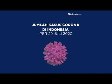 TERBARU: Kasus Corona di Indonesia per Rabu, 29 Juli 2020 | Katadata Indonesia