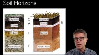 Download Soil and Soil Dynamics Video